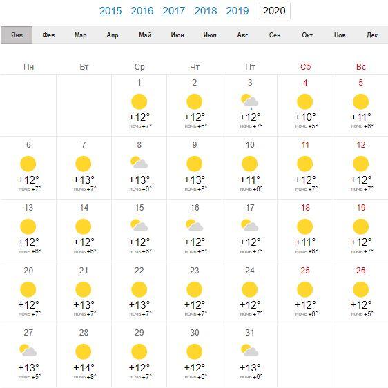 Погода в Риме в январе 2020