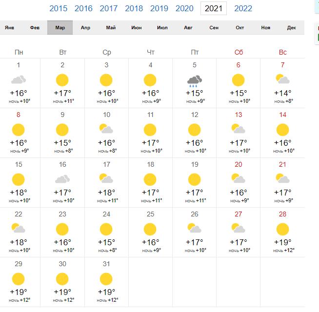 Погода в Риме март 2021