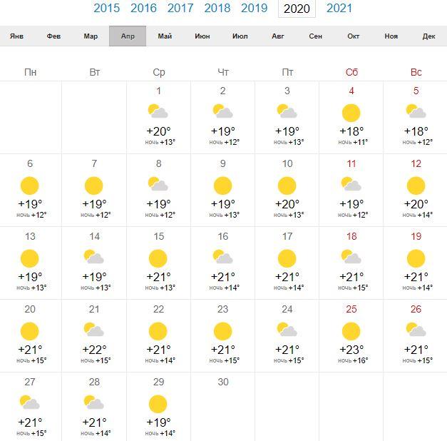 Погода в Риме в апреле 2020