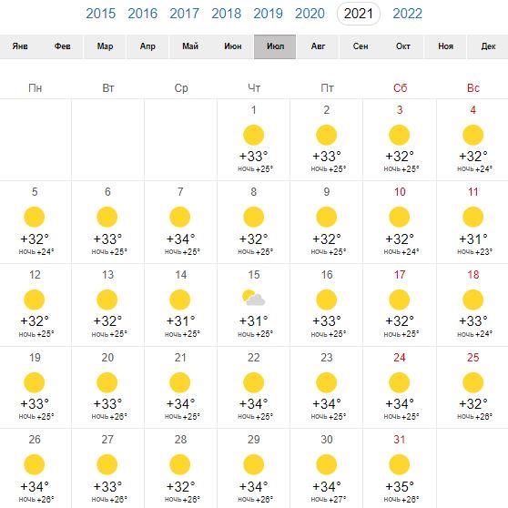 Погода в Риме в июле